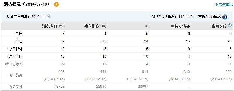 access_statistics_20140718